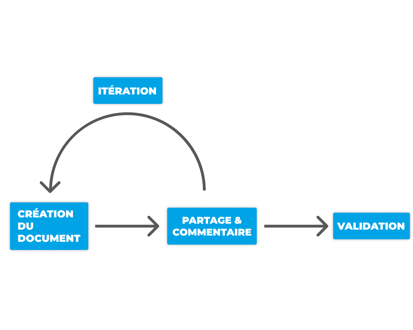 Créer - Commenter - Itérer - Valider est le cercle vertueux de la collaboration sur les documents.